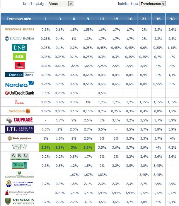 Lietuvos bankų ir kredito unijų palūkanos 2013-03-27