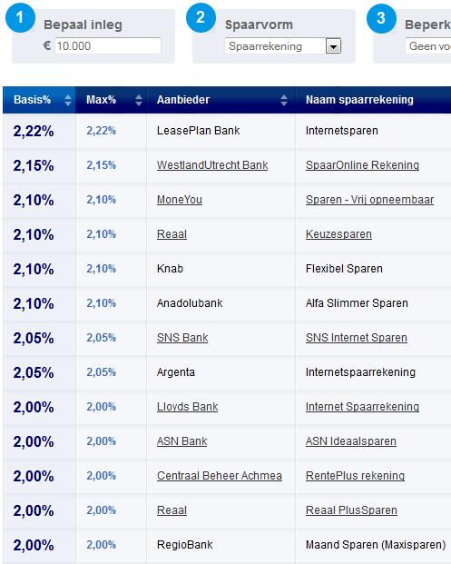Olandijos bankų palūkanos 2013-03-27